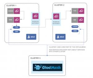 Gloo Mesh diagram