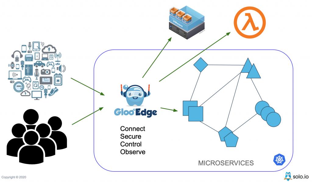 Gloo Edge Blog Feature