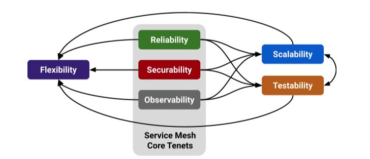 Service mesh tenets